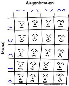 Gesicht-Mimik Matrix